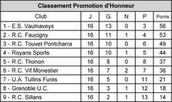 Classement Promotion d'Honneur - Comité des Alpes