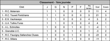 Classement_j1