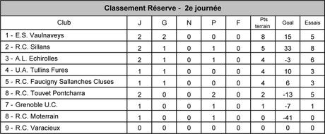 Classement_j22